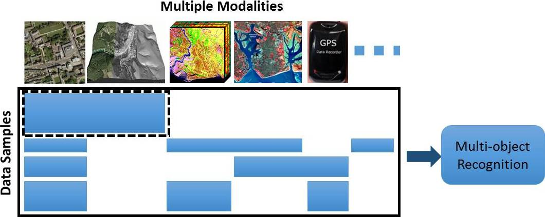 Overview Missing Modality