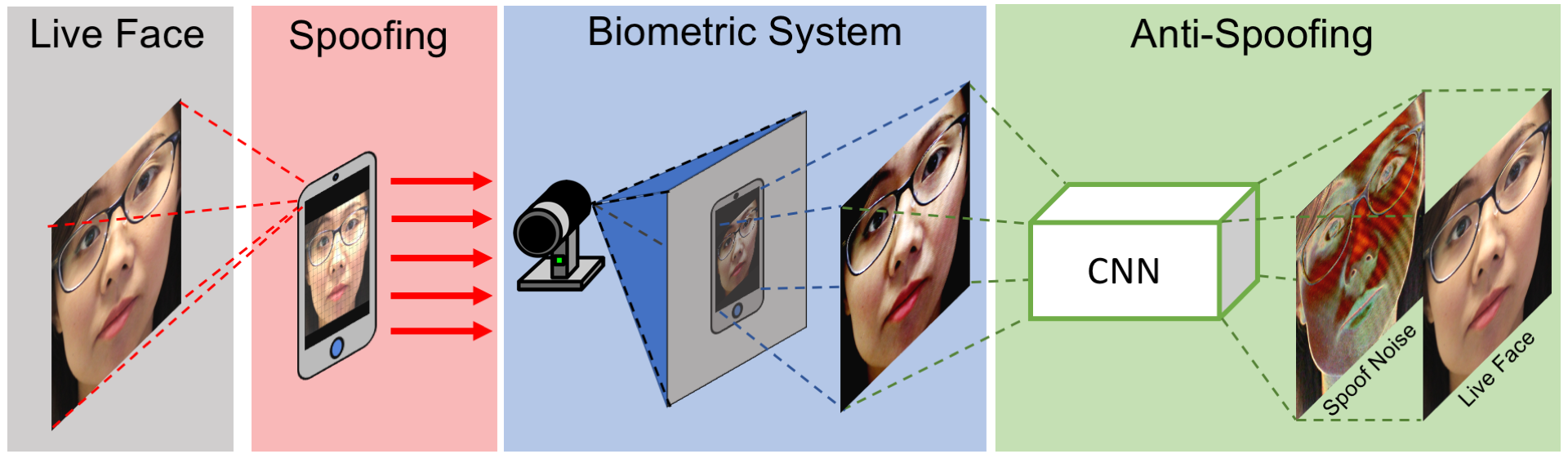 Face Anti-spoofing, Face Presentation Attack Detection