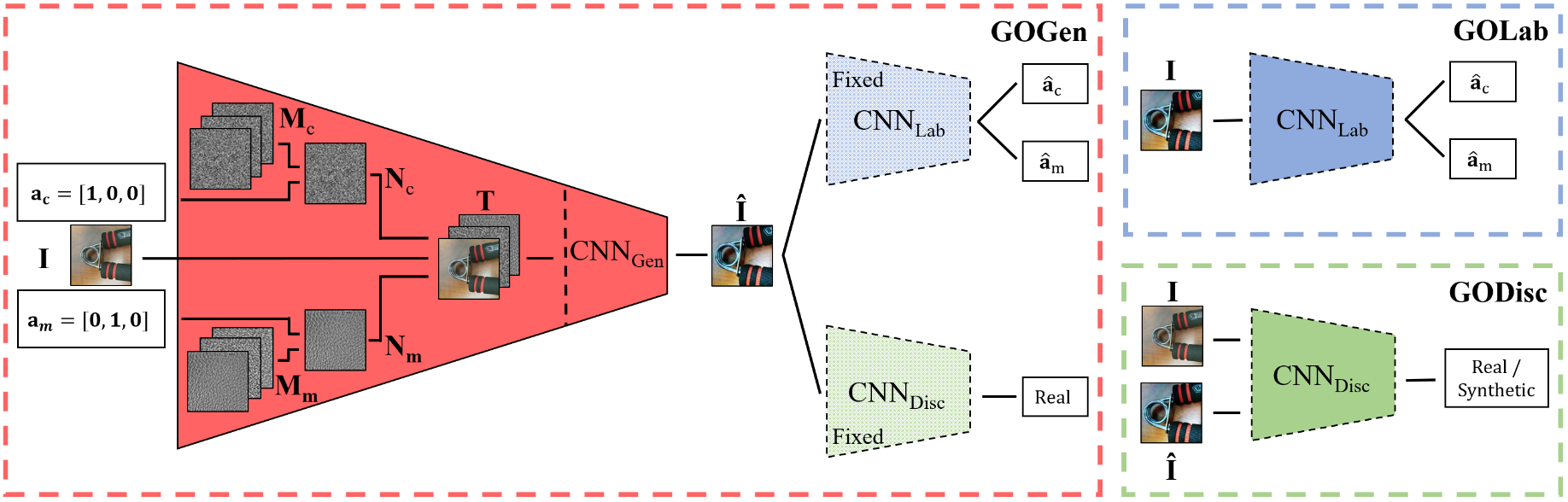 Architecture of the proposed generic object noise synthesis and classification networks.