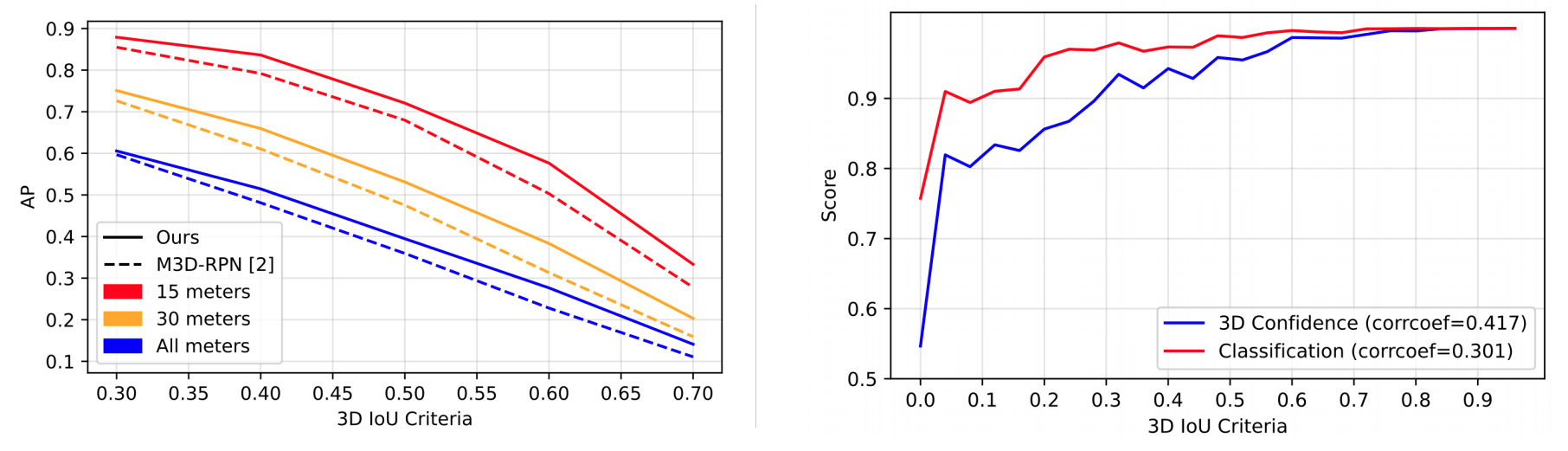 Kinematic 3D ROC and Correlation