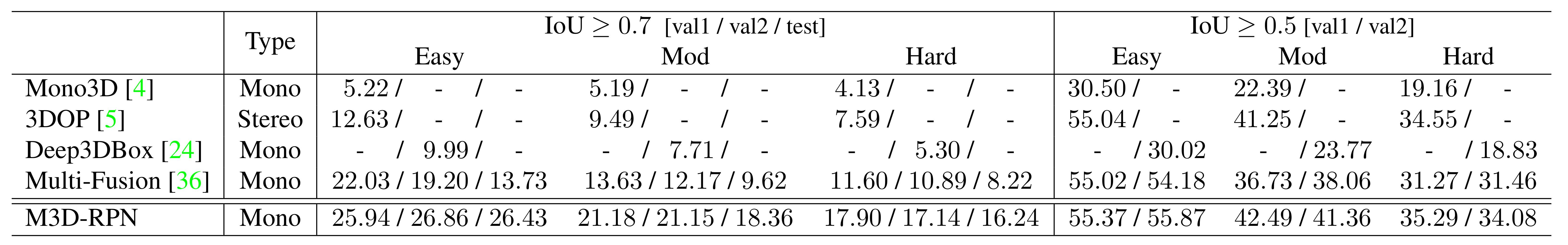 M3D-RPN BEV Results