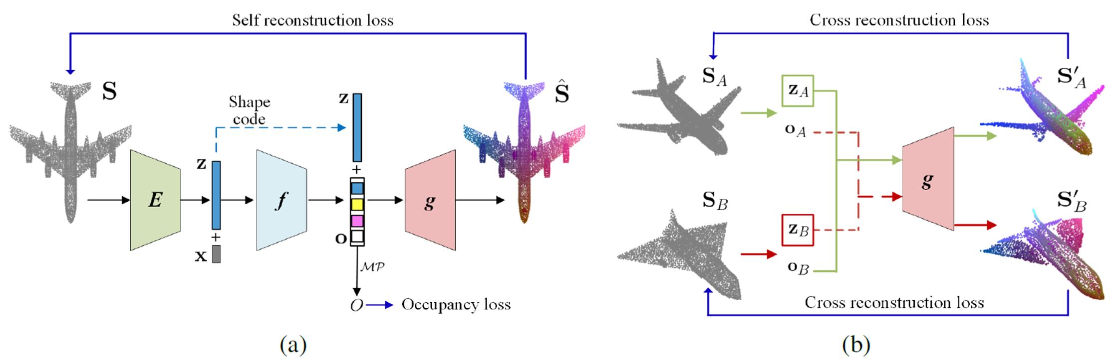 Correspondence 3D Overview