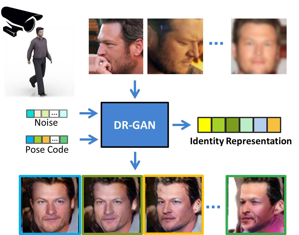 Disentangled Representation Learning GAN for Pose-Invariant Face