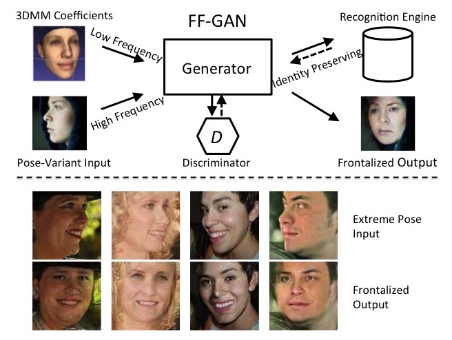 Overview FF-GAN